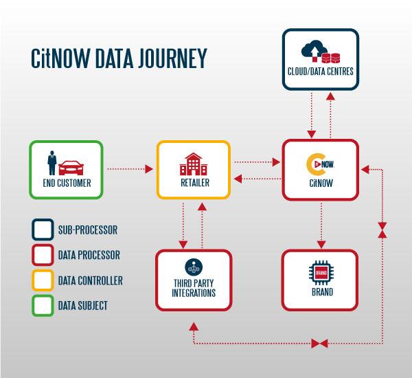 CitNOW Data Journey Infographic