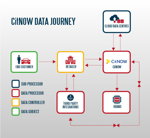 CitNOW Data Journey Infographic