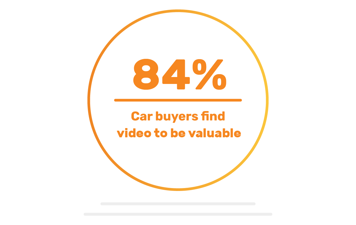 84% of Car buyers find video to be valuable